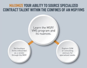 Maximize Your Ability to Source Specialized Contract Talent